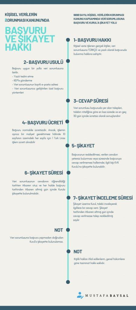 kvkk başvuru şikayet infografik
